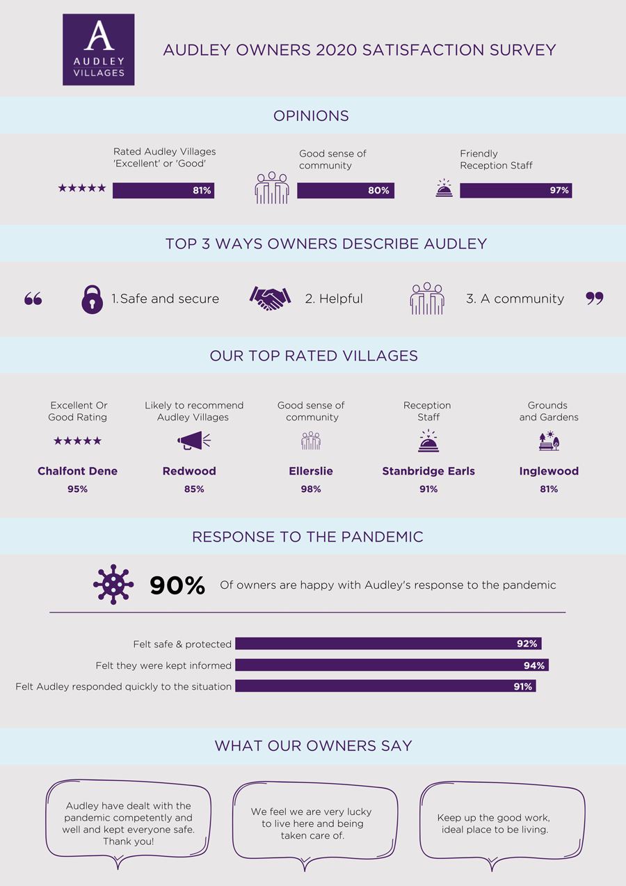 Audley Villages 2020 annual survey results