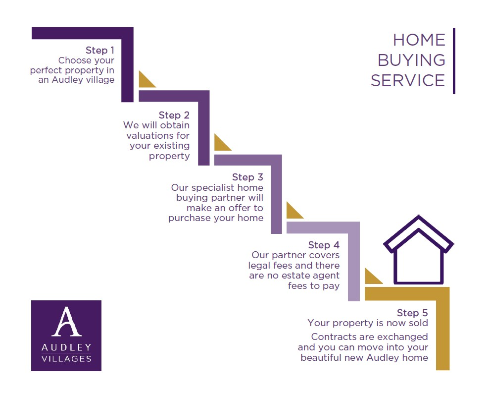 home buying service infographic