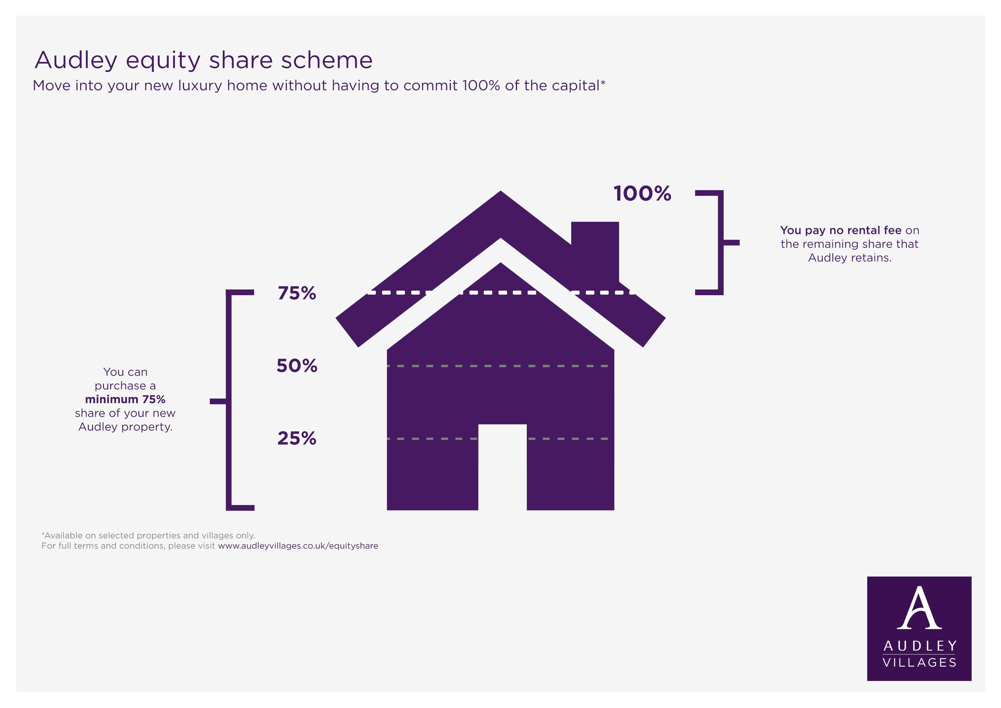 Equity share retirement property infographic