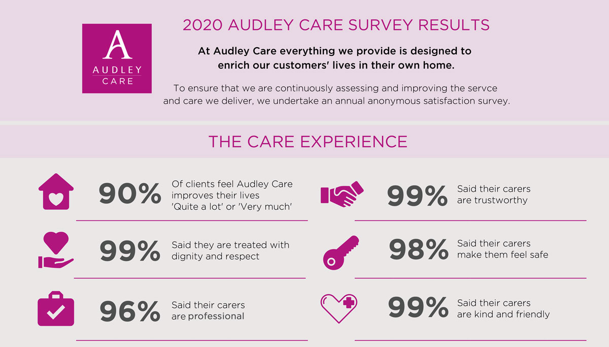 Audley Care 2020 survey results